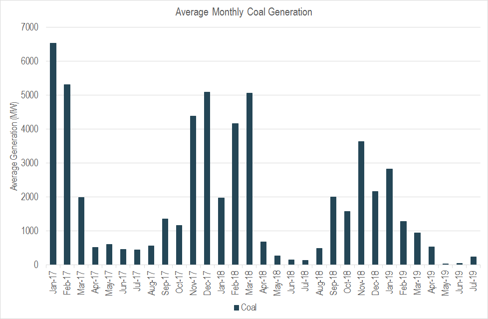 Coal plant monthly generation