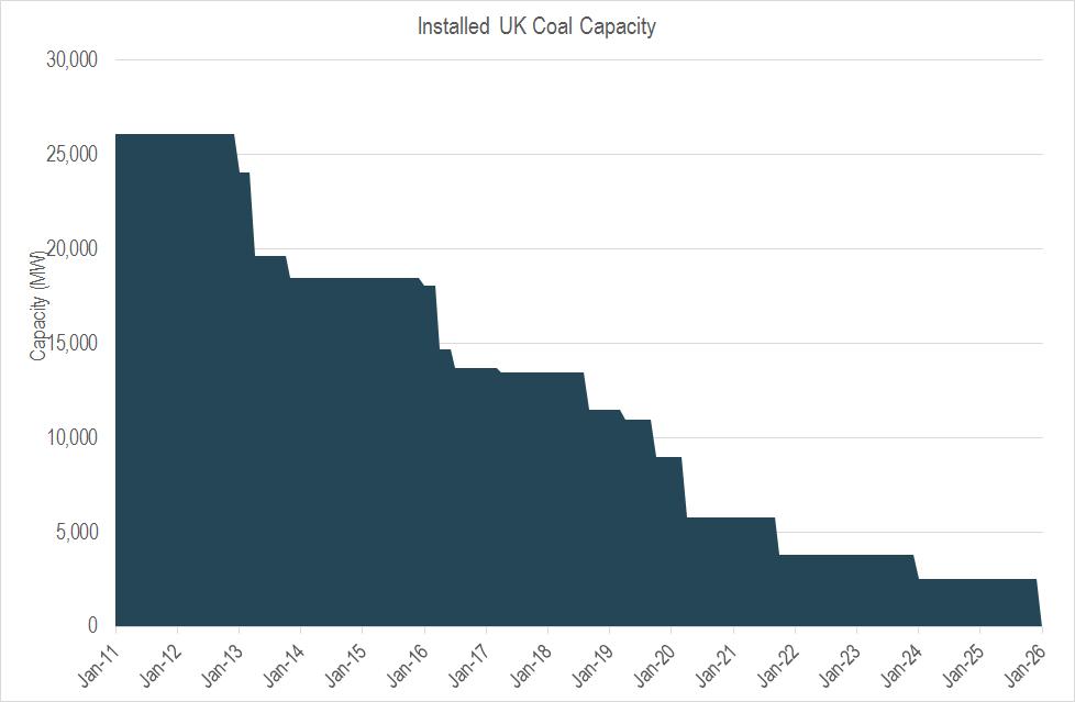 coal plant decline