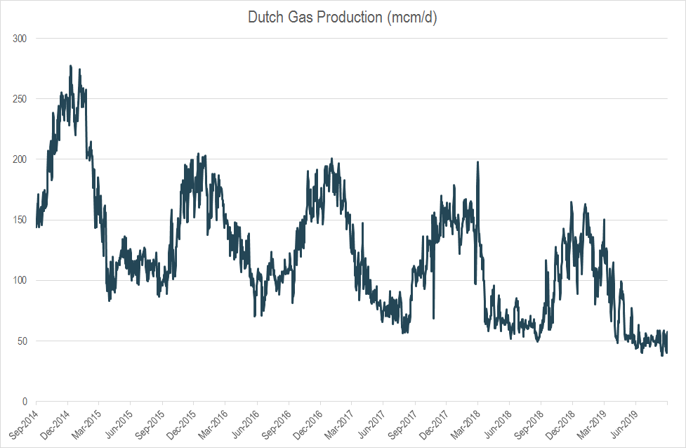dutch gas production
