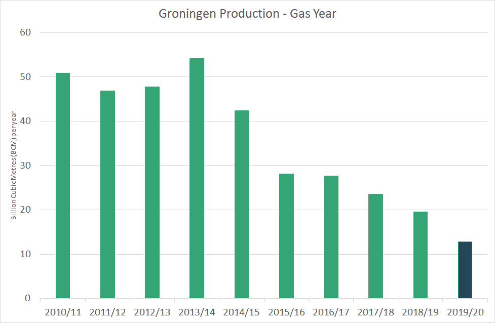 groningen gas production