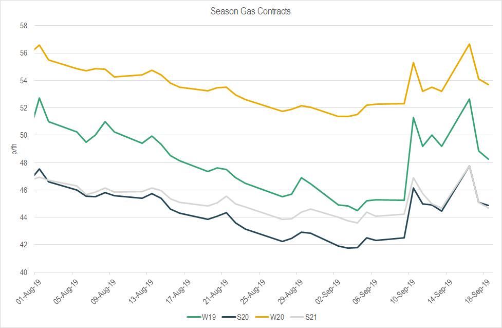 gas season prices
