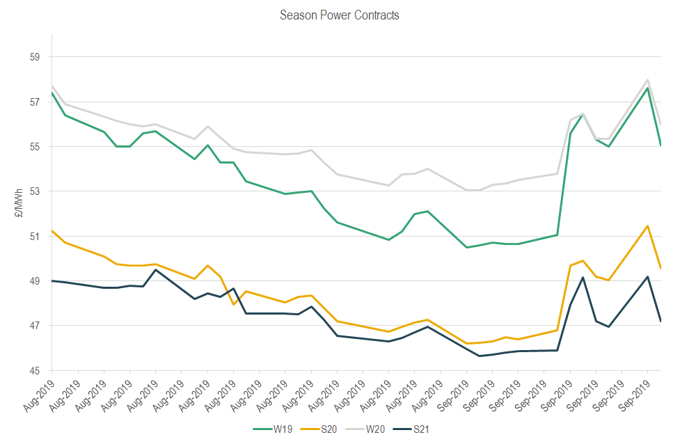 season power prices