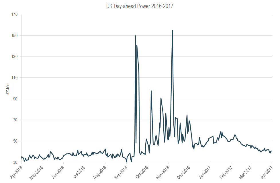 UK day ahead power prices