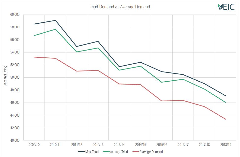 EIC historic Triad demand graph