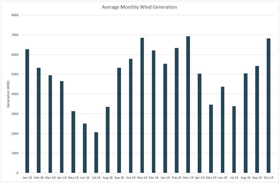 Graph showing monthly wind generation
