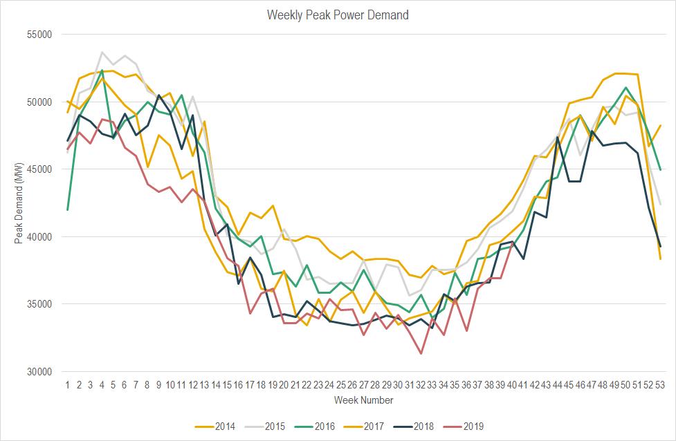 EIC power demand Triad graph