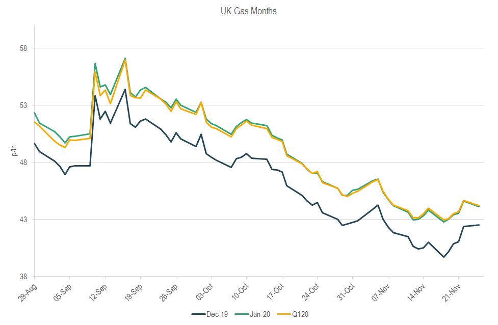 Gas months graph