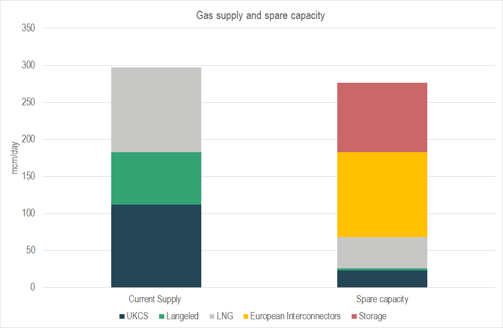 Gas spare capacity graph