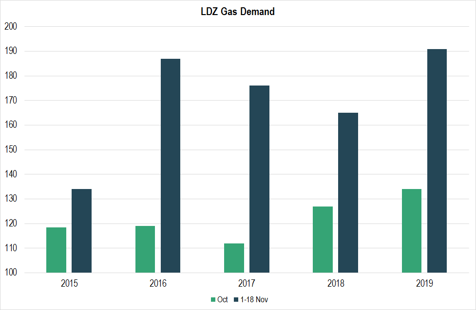 LDZ gas demand graph