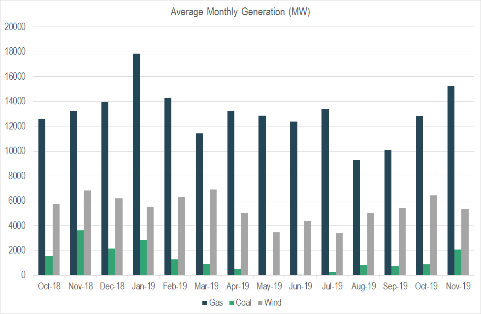 Monthly generation graph