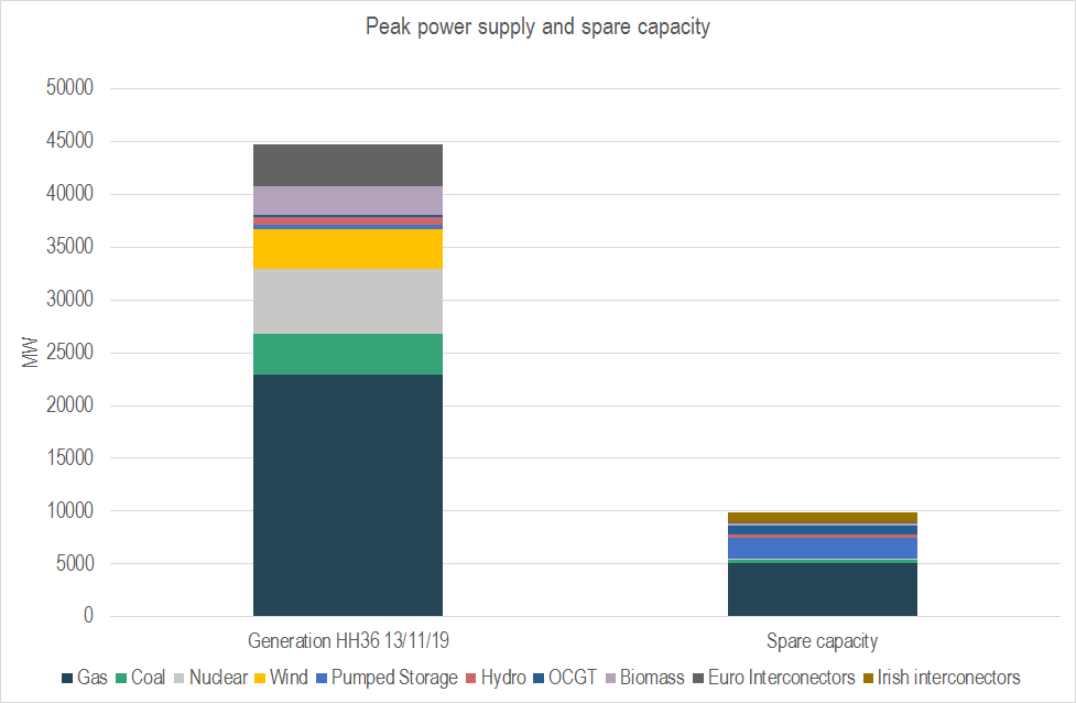 Power capacity graph