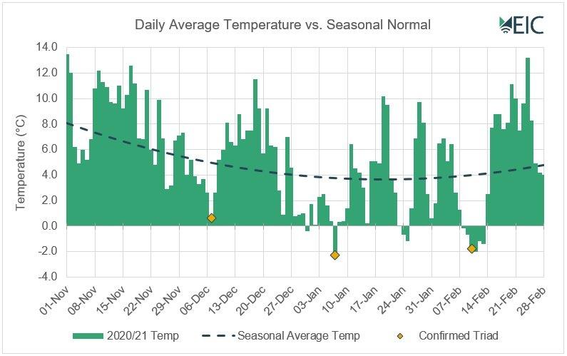 temperature energy price graph