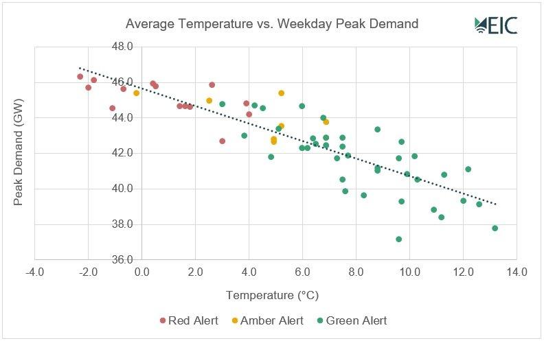 temperature vs demand graph