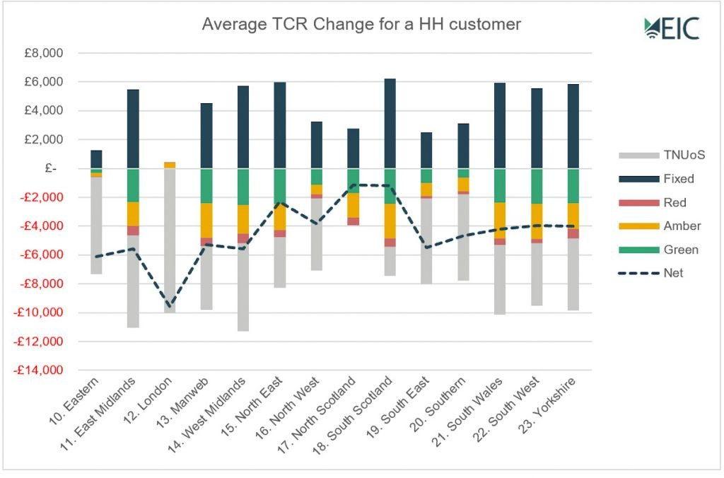 Average TCR change for a HH customer