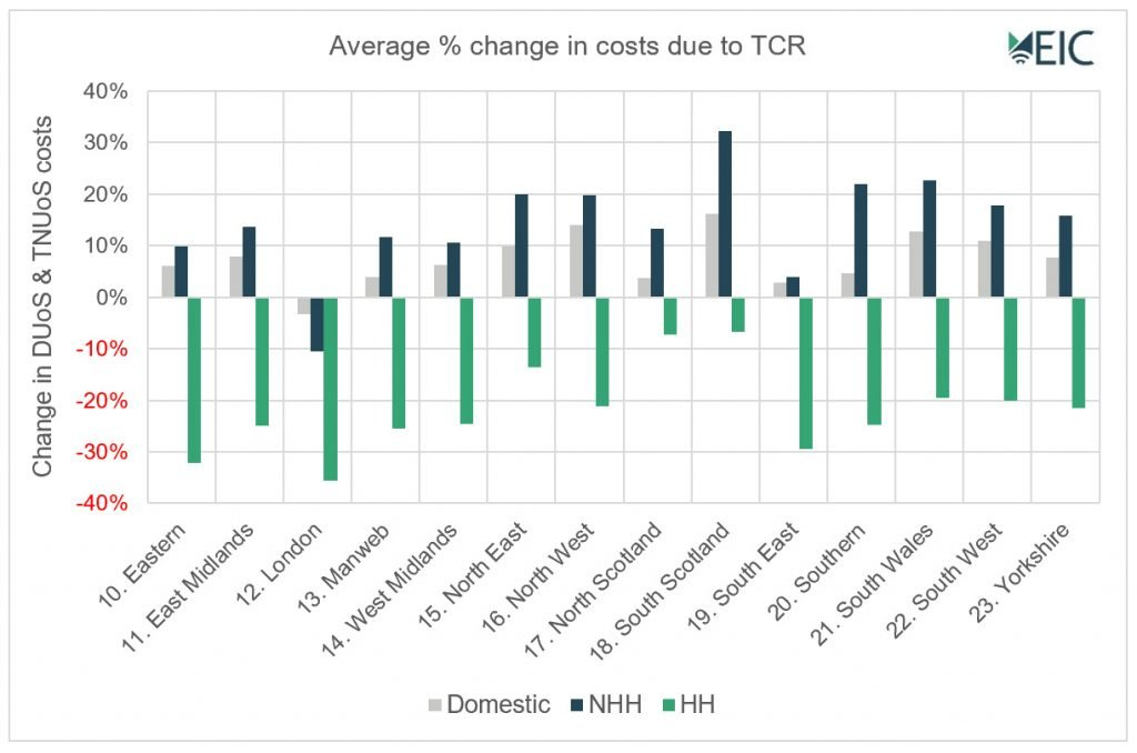 Average % change in costs due to TCR