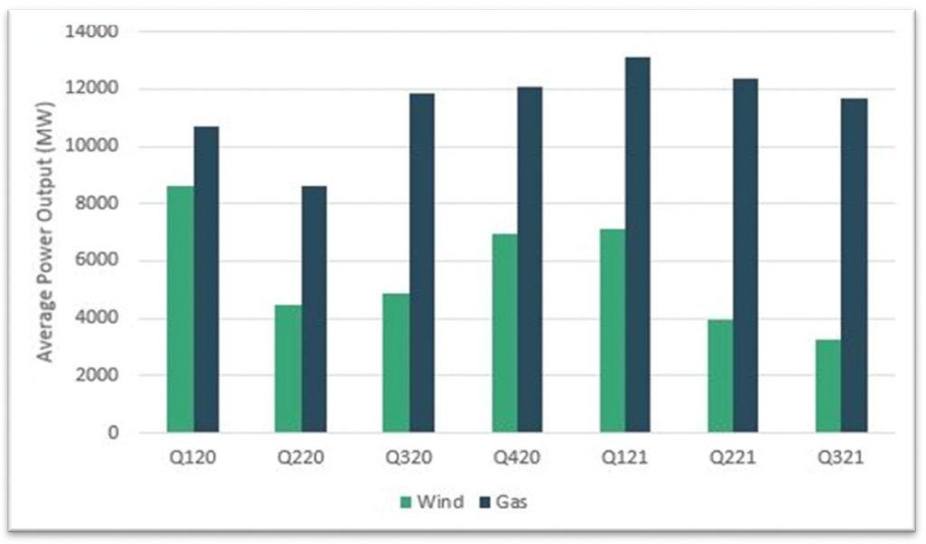 Wind & gas output comparison table