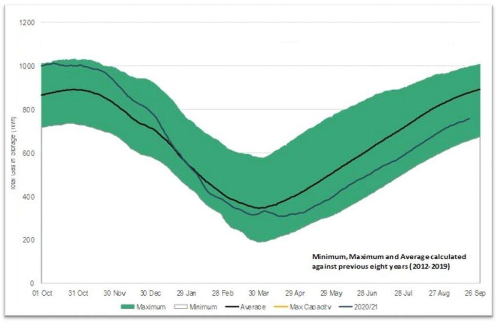 Graph showing European storage levels